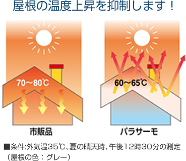屋根の温度上昇を抑制します!